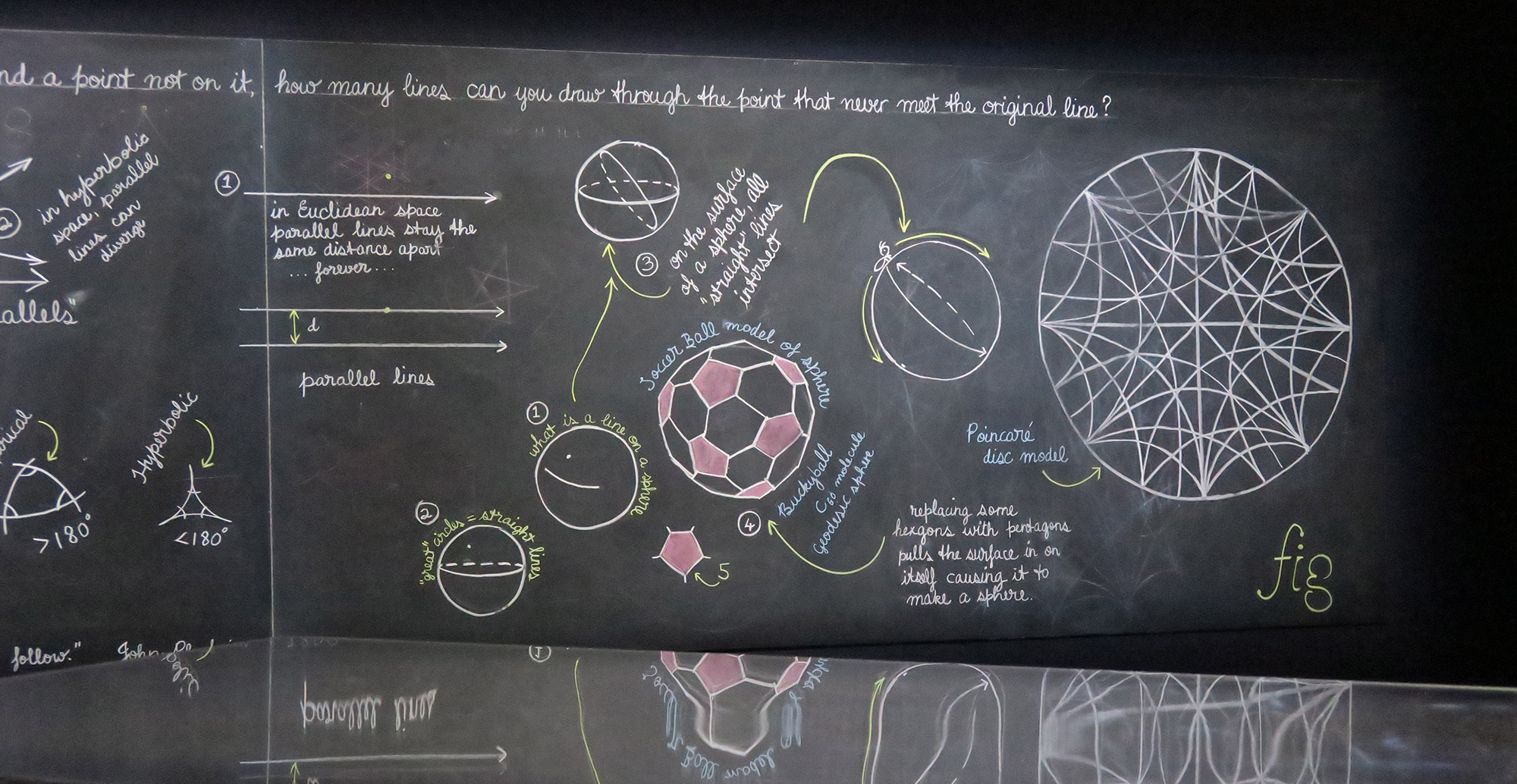Chalkboard with drawings and writing explaining the difference between Euclidean and hyperbolic space